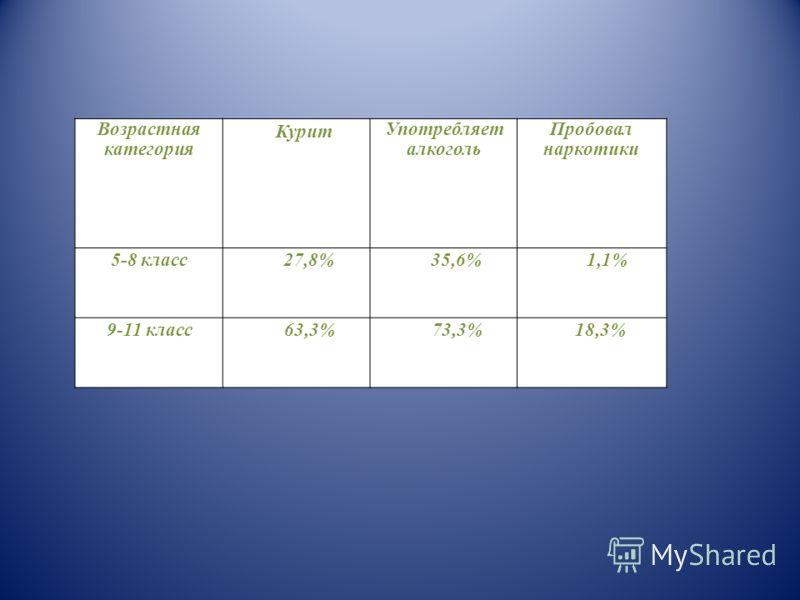 Возрастная категория Курит Употребляет алкоголь Пробовал наркотики 5-8 класс27,8%35,6%1,1% 9-11 класс63,3%73,3%18,3%