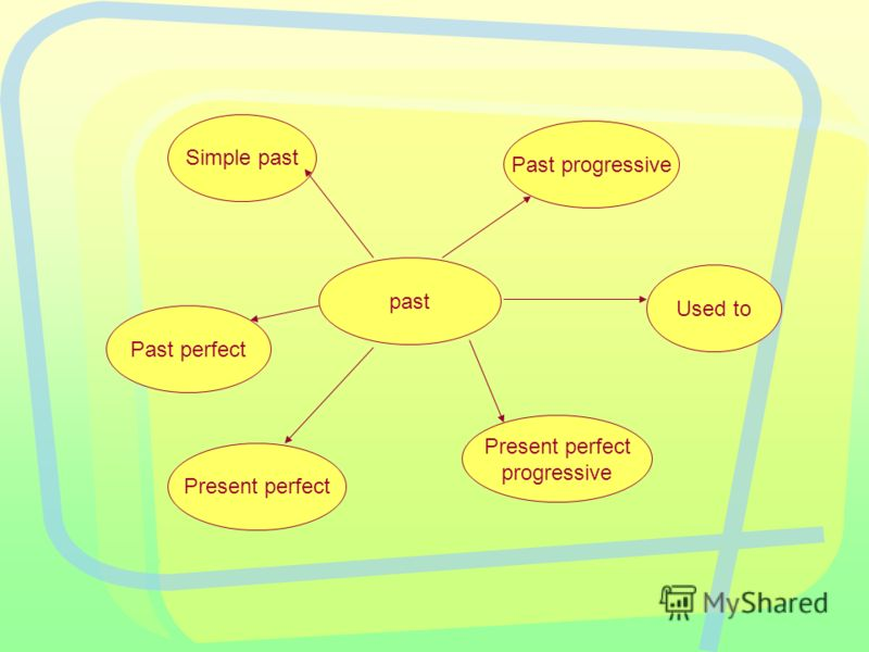 past Simple past Past progressive Present perfect progressive Past perfect Used to