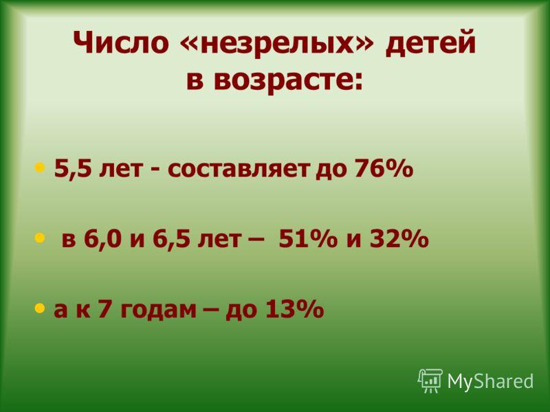 Число «незрелых» детей в возрасте: 5,5 лет - составляет до 76% в 6,0 и 6,5 лет – 51% и 32% а к 7 годам – до 13%