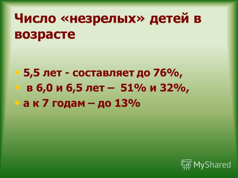 Число «незрелых» детей в возрасте 5,5 лет - составляет до 76%, в 6,0 и 6,5 лет – 51% и 32%, а к 7 годам – до 13%