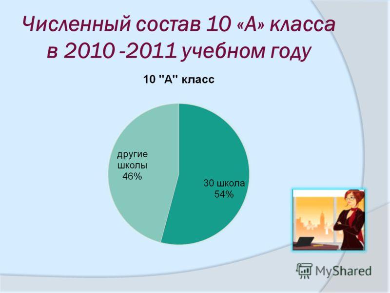 Численный состав 10 «А» класса в 2010 -2011 учебном году