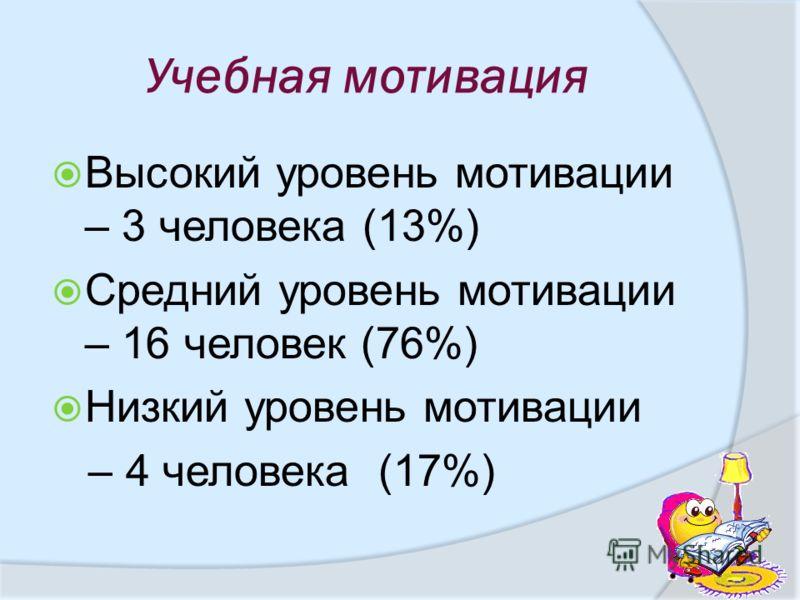 Учебная мотивация Высокий уровень мотивации – 3 человека (13%) Средний уровень мотивации – 16 человек (76%) Низкий уровень мотивации – 4 человека (17%)