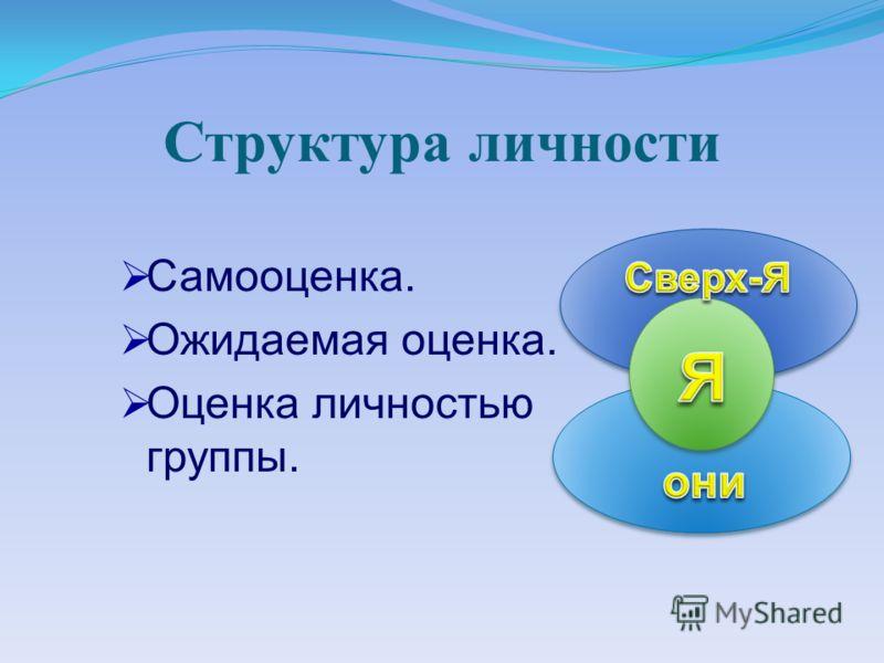 Структура личности Самооценка. Ожидаемая оценка. Оценка личностью группы.