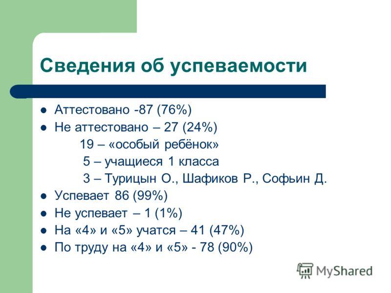 Сведения об успеваемости Аттестовано -87 (76%) Не аттестовано – 27 (24%) 19 – «особый ребёнок» 5 – учащиеся 1 класса 3 – Турицын О., Шафиков Р., Софьин Д. Успевает 86 (99%) Не успевает – 1 (1%) На «4» и «5» учатся – 41 (47%) По труду на «4» и «5» - 7