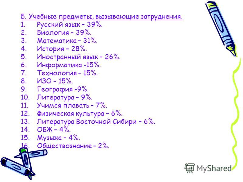 Б. Учебные предметы, вызывающие затруднения. 1.Русский язык – 39%. 2.Биология – 39%. 3.Математика – 31%. 4.История – 28%. 5.Иностранный язык – 26%. 6.Информатика -15%. 7.Технология – 15%. 8.ИЗО – 15%. 9.География -9%. 10.Литература – 9%. 11.Учимся пл