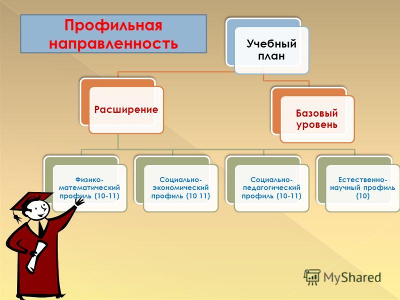 Учебный план Расширение Физико- математический профиль (10-11) Социально- экономический профиль (10 11) Социально- педагогический профиль (10-11) Естественно- научный профиль (10) Базовый уровень Профильная направленность