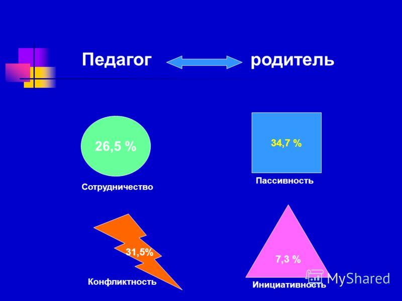 Педагог родитель 26,5 % 34,7 % 7,3 % 31,5% Сотрудничество Пассивность Инициативность Конфликтность