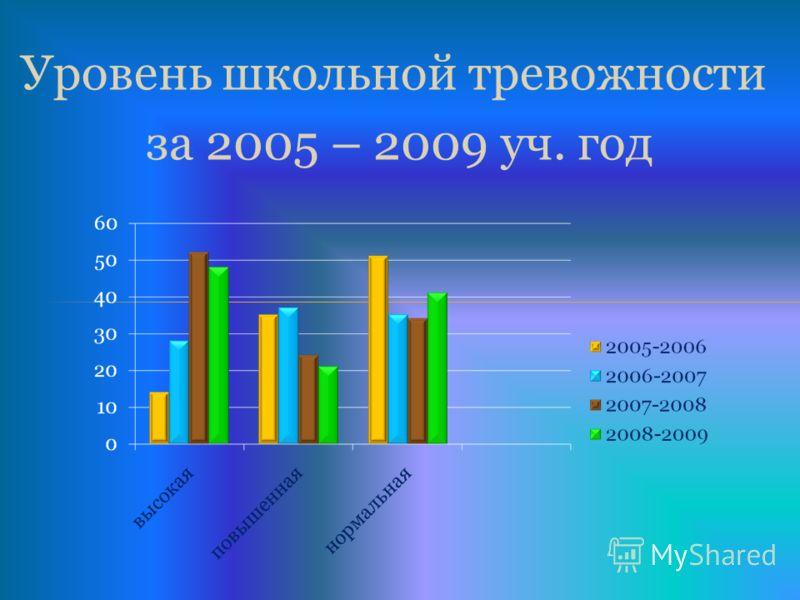 Уровень школьной тревожности за 2005 – 2009 уч. год