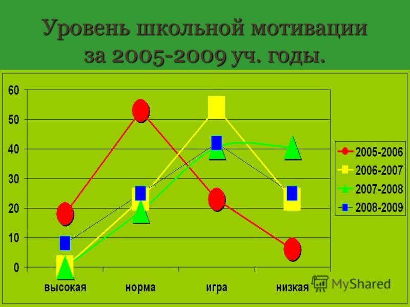 Уровень школьной мотивации за 2005-2009 уч. годы.