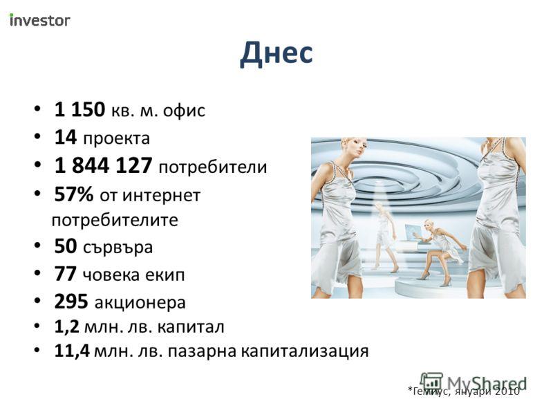 Днес 1 150 кв. м. офис 14 проекта 1 844 127 потребители 57% от интернет потребителите 50 сървъра 77 човека екип 295 акционера 1,2 млн. лв. капитал 11,4 млн. лв. пазарна капитализация *Гемиус, януари 2010