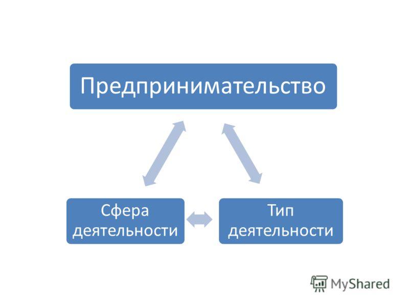 Предпринимательство Тип деятельности Сфера деятельности