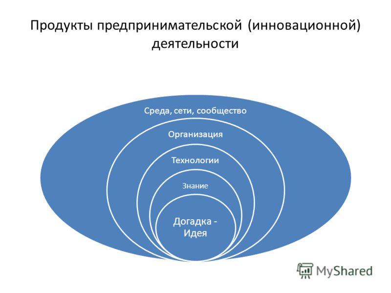 Продукты предпринимательской (инновационной) деятельности Среда, сети, сообщество Организация Технологии Знание Догадка - Идея
