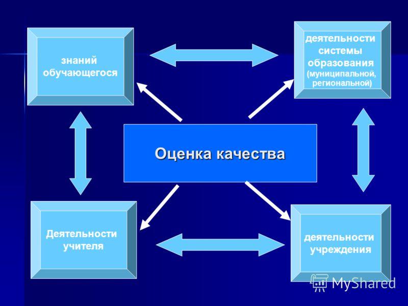 знаний обучающегося деятельности учреждения деятельности системы образования (муниципальной, региональной) Оценка качества Деятельности учителя