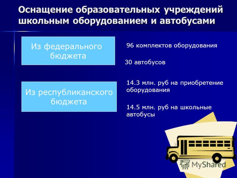 Оснащение образовательных учреждений школьным оборудованием и автобусами Из федерального бюджета 96 комплектов оборудования 30 автобусов Из республиканского бюджета 14.3 млн. руб на приобретение оборудования 14.5 млн. руб на школьные автобусы