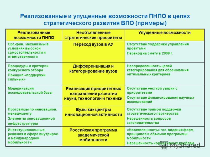 Реализованные и упущенные возможности ПНПО в целях стратегического развития ВПО (примеры) Реализованные возможности ПНПО Необъявленные стратегические приоритеты Упущенные возможности Орг.-фин. механизмы в условиях высокой самостоятельности и ответств