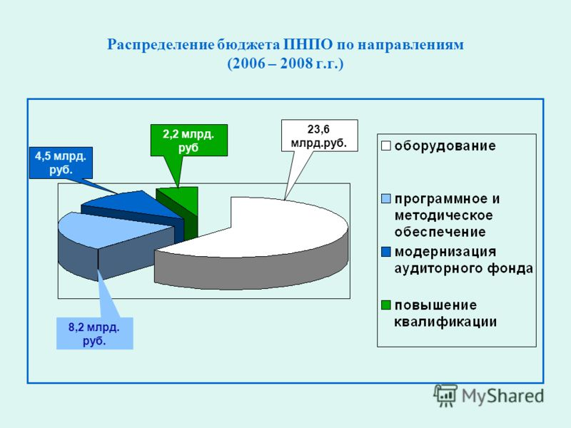 Распределение бюджета ПНПО по направлениям (2006 – 2008 г.г.) 23,6 млрд.руб. 8,2 млрд. руб. 4,5 млрд. руб. 2,2 млрд. руб