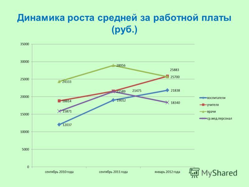 Динамика роста средней за работной платы (руб.)