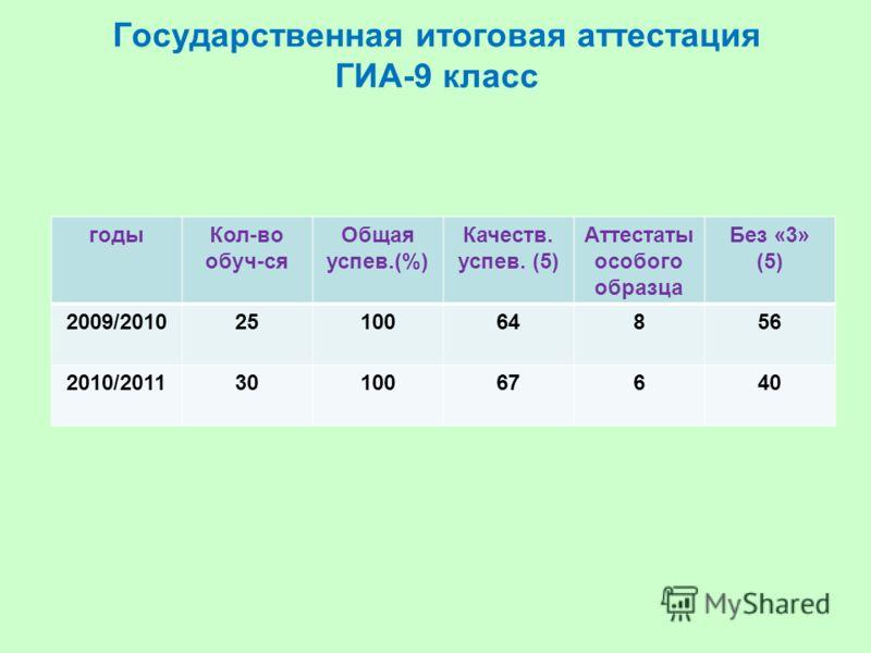 Государственная итоговая аттестация ГИА-9 класс годыКол-во обуч-ся Общая успев.(%) Качеств. успев. (5) Аттестаты особого образца Без «3» (5) 2009/20102510064856 2010/20113010067640