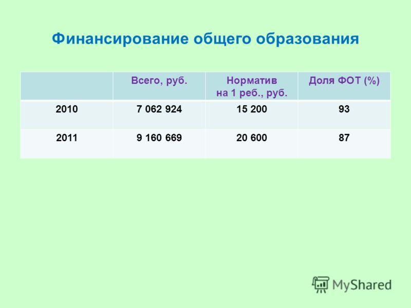 Финансирование общего образования Всего, руб.Норматив на 1 реб., руб. Доля ФОТ (%) 20107 062 92415 20093 20119 160 66920 60087