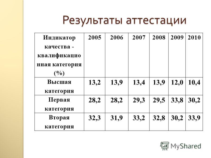 Индикатор качества - квалификацио нная категория (%) 200520062007200820092010 Высшая категория 13,213,913,413,912,010,4 Первая категория 28,2 29,329,533,830,2 Вторая категория 32,331,933,232,830,233,9 Результаты аттестации