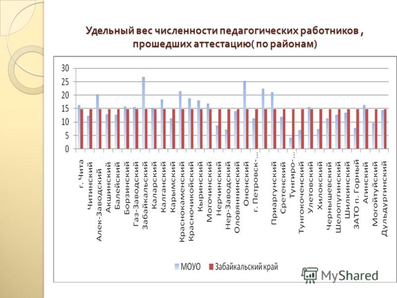 Удельный вес численности педагогических работников, прошедших аттестацию ( по районам )