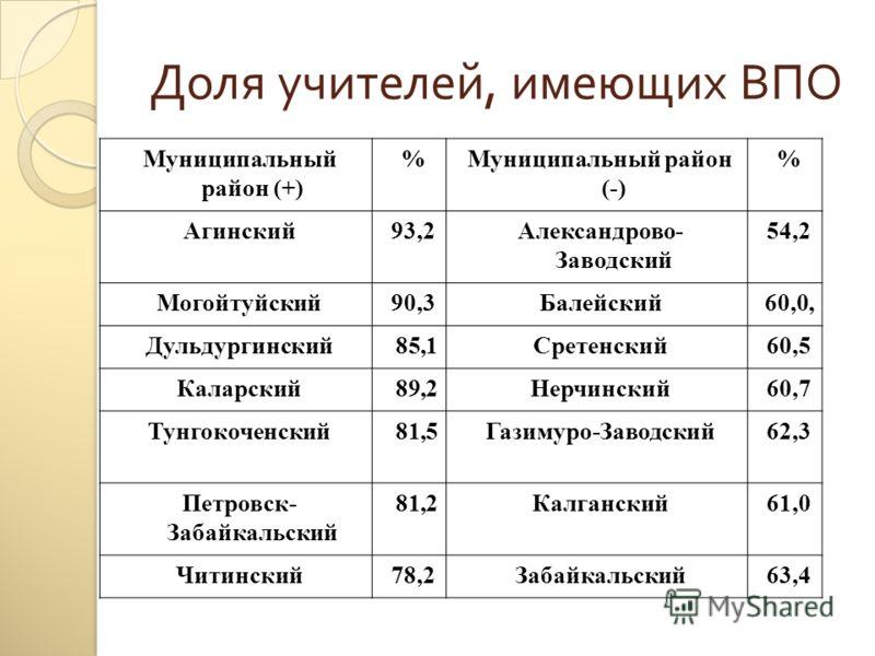 Доля учителей, имеющих ВПО Муниципальный район (+) %Муниципальный район (-) % Агинский93,2Александрово- Заводский 54,2 Могойтуйский90,3Балейский60,0, Дульдургинский 85,1Сретенский60,5 Каларский 89,2Нерчинский60,7 Тунгокоченский 81,5Газимуро-Заводский