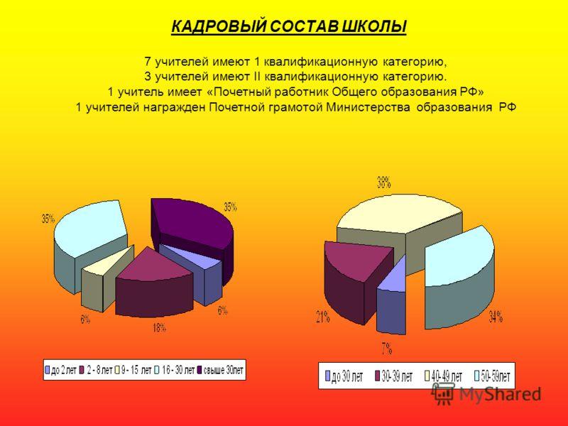 КАДРОВЫЙ СОСТАВ ШКОЛЫ 7 учителей имеют 1 квалификационную категорию, 3 учителей имеют II квалификационную категорию. 1 учитель имеет «Почетный работник Общего образования РФ» 1 учителей награжден Почетной грамотой Министерства образования РФ