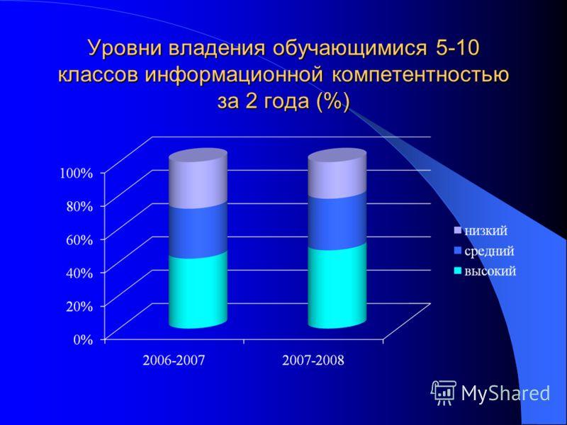 Уровни владения обучающимися 5-10 классов информационной компетентностью за 2 года (%)