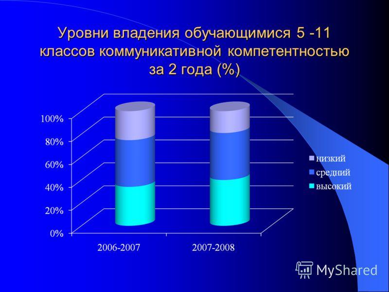 Уровни владения обучающимися 5 -11 классов коммуникативной компетентностью за 2 года (%)
