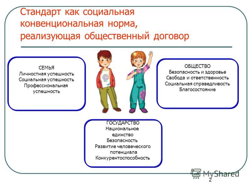 2 Стандарт как социальная конвенциональная норма, реализующая общественный договор ОБЩЕСТВО Безопасность и здоровье Свобода и ответственность Социальная справедливость Благосостояние ГОСУДАРСТВО Национальное единство Безопасность Развитие человеческо