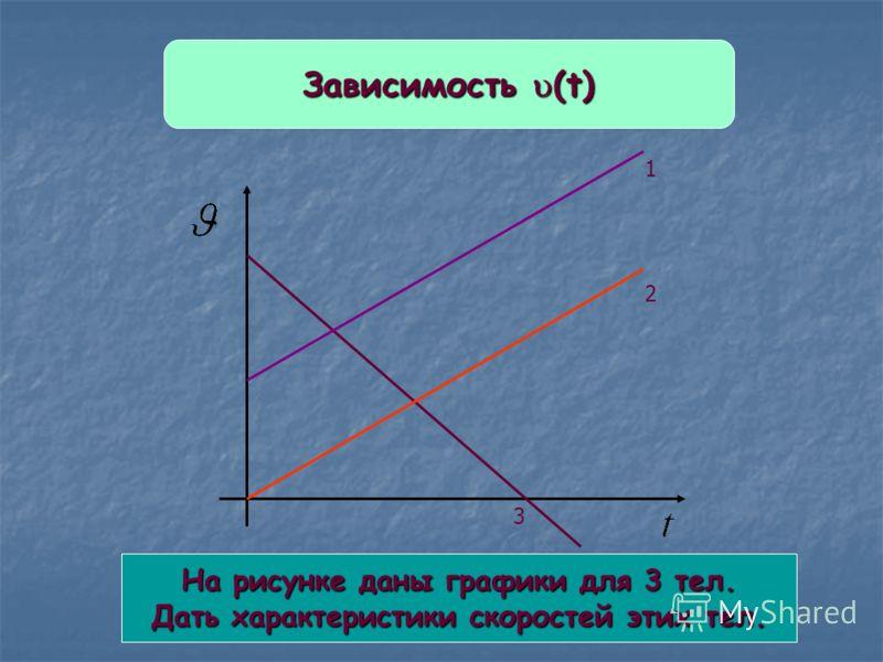 Зависимость (t) На рисунке даны графики для 3 тел. Дать характеристики скоростей этих тел. 1 2 3