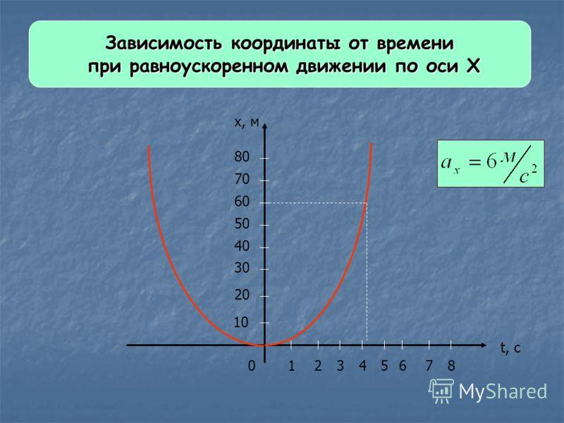 Зависимость координаты от времени при равноускоренном движении по оси Х при равноускоренном движении по оси Х 012345678 t, с 10 20 30 40 50 60 70 80 x, м