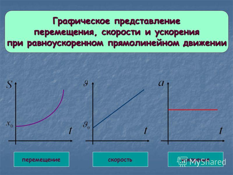 Графическое представление перемещения, скорости и ускорения при равноускоренном прямолинейном движении перемещениескоростьускорение