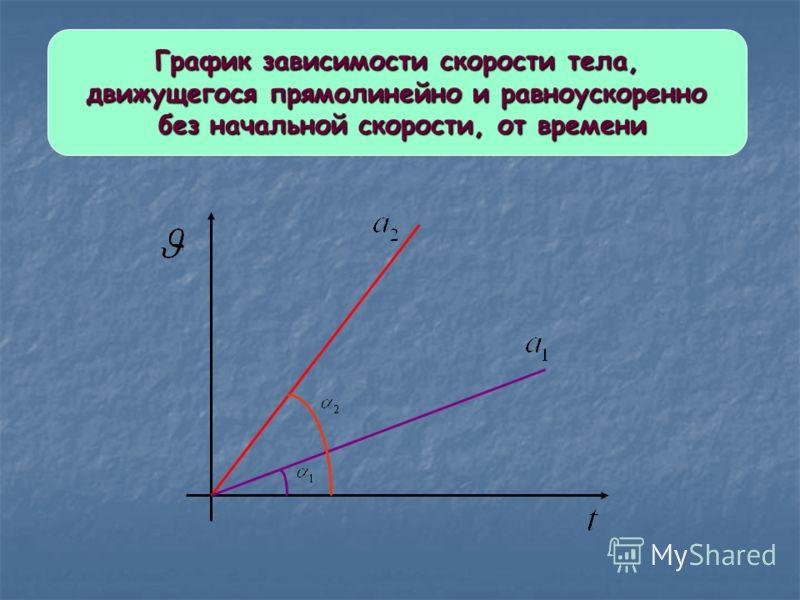График зависимости скорости тела, движущегося прямолинейно и равноускоренно без начальной скорости, от времени без начальной скорости, от времени