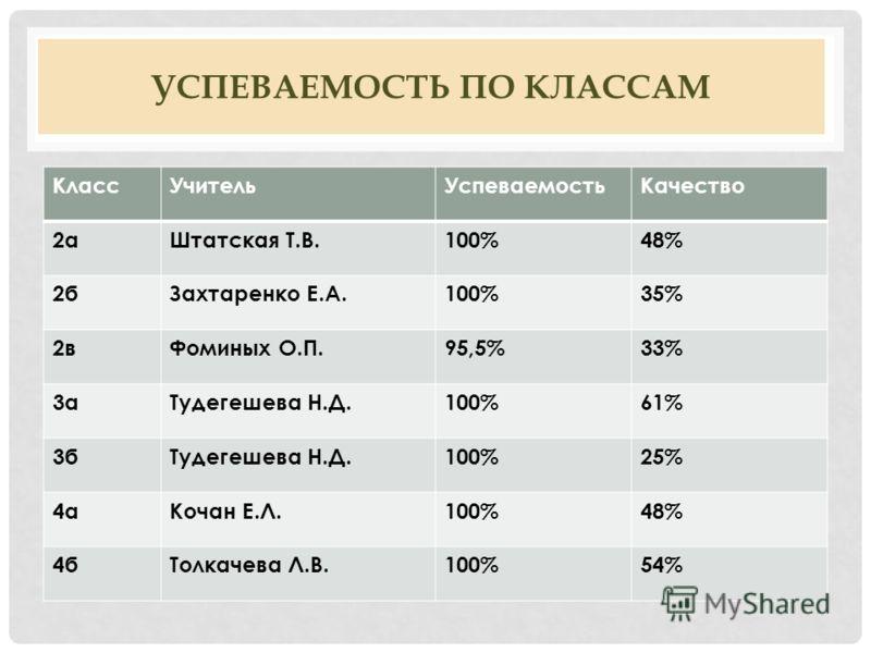 УСПЕВАЕМОСТЬ ПО КЛАССАМ КлассУчительУспеваемостьКачество 2аШтатская Т.В.100%48% 2бЗахтаренко Е.А.100%35% 2вФоминых О.П.95,5%33% 3аТудегешева Н.Д.100%61% 3бТудегешева Н.Д.100%25% 4аКочан Е.Л.100%48% 4бТолкачева Л.В.100%54%