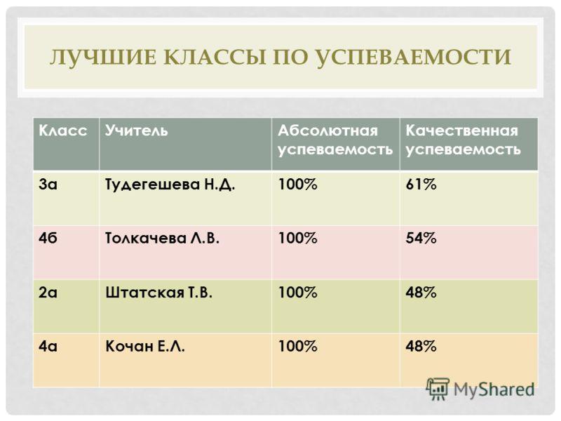 ЛУЧШИЕ КЛАССЫ ПО УСПЕВАЕМОСТИ КлассУчительАбсолютная успеваемость Качественная успеваемость 3аТудегешева Н.Д.100%61% 4бТолкачева Л.В.100%54% 2аШтатская Т.В.100%48% 4аКочан Е.Л.100%48%