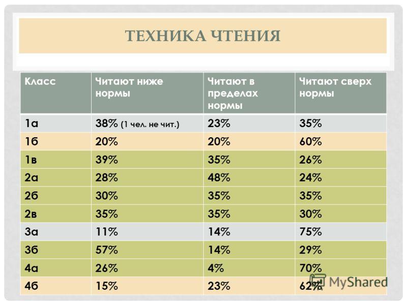 ТЕХНИКА ЧТЕНИЯ КлассЧитают ниже нормы Читают в пределах нормы Читают сверх нормы 1а38% (1 чел. не чит.) 23%35% 1б20% 60% 1в39%35%26% 2а28%48%24% 2б30%35% 2в35% 30% 3а11%14%75% 3б57%14%29% 4а26%4%70% 4б15%23%62%
