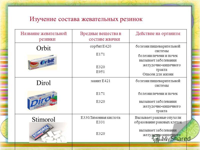 Название жевательной резинки Вредные вещества в составе жвачки Действие на организм Orbit сорбит Е420 Е171 Е320 Е951 болезни пищеварительной системы болезни печени и почек вызывает заболевания желудочно-кишечного тракта Опасен для жизни Dirol манит Е