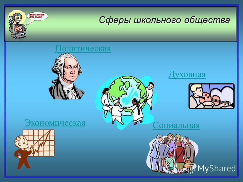 Политическая Экономическая Духовная Социальная Сферы школьного общества