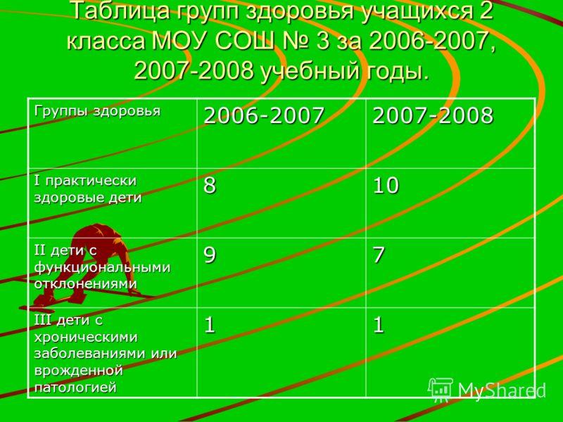 Статистика заболеваемости учащихся 2 класса МОУ СОШ 3 за 2006-2007, 2007-2008 учебные годы. Общее количество детей во 2 классе – 18 учащихся.