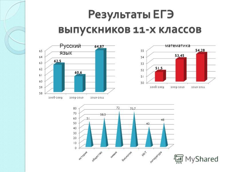 Результаты ЕГЭ выпускников 11- х классов Результаты ЕГЭ выпускников 11- х классов Русский язык