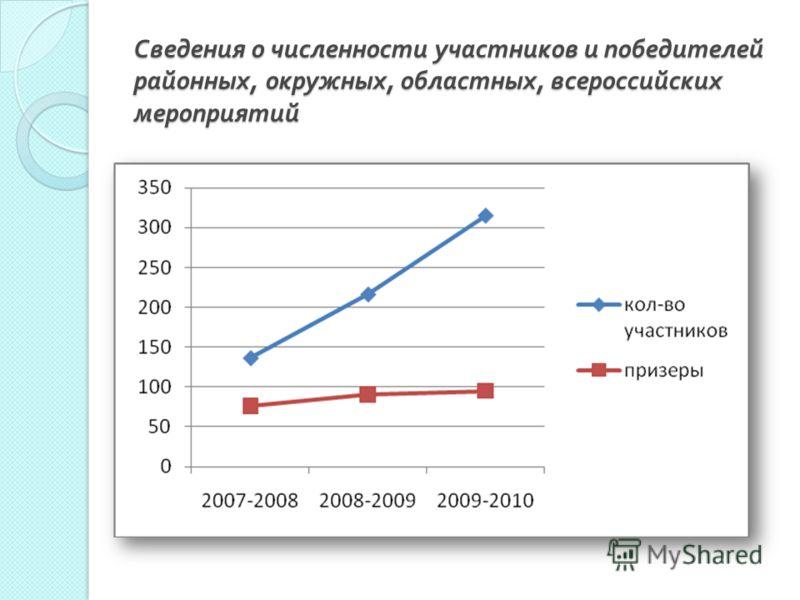 Сведения о численности участников и победителей районных, окружных, областных, всероссийских мероприятий