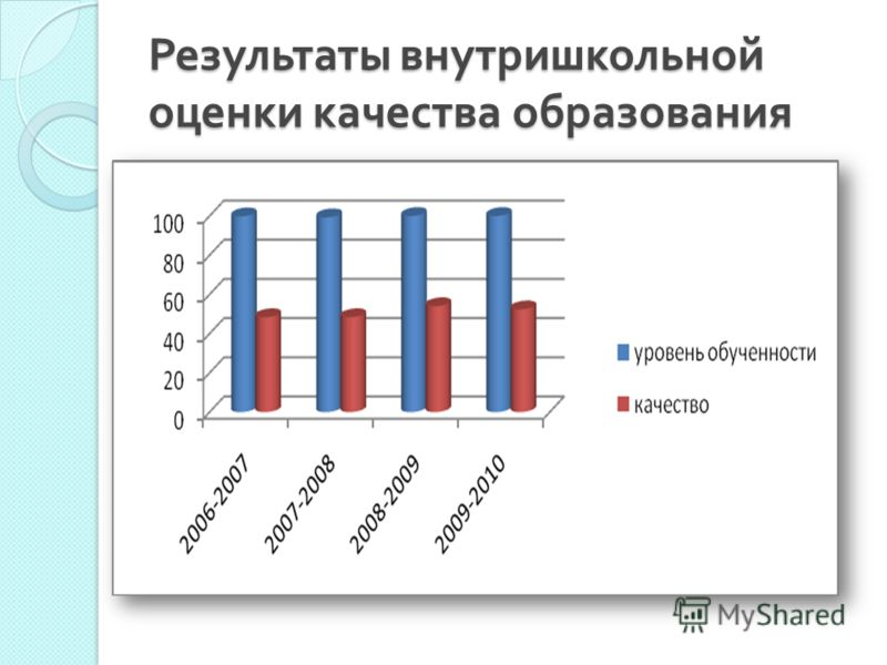 Результаты внутришкольной оценки качества образования