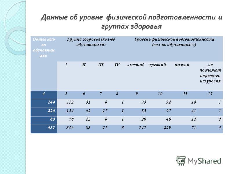 Данные об уровне физической подготовленности и группах здоровья Общее кол- во обучающи хся Группа здоровья (кол-во обучающихся) Уровень физической подготовленности (кол-во обучающихся) IIIIIIIVвысокийсреднийнизкийне подлежат определен ию уровня 45678