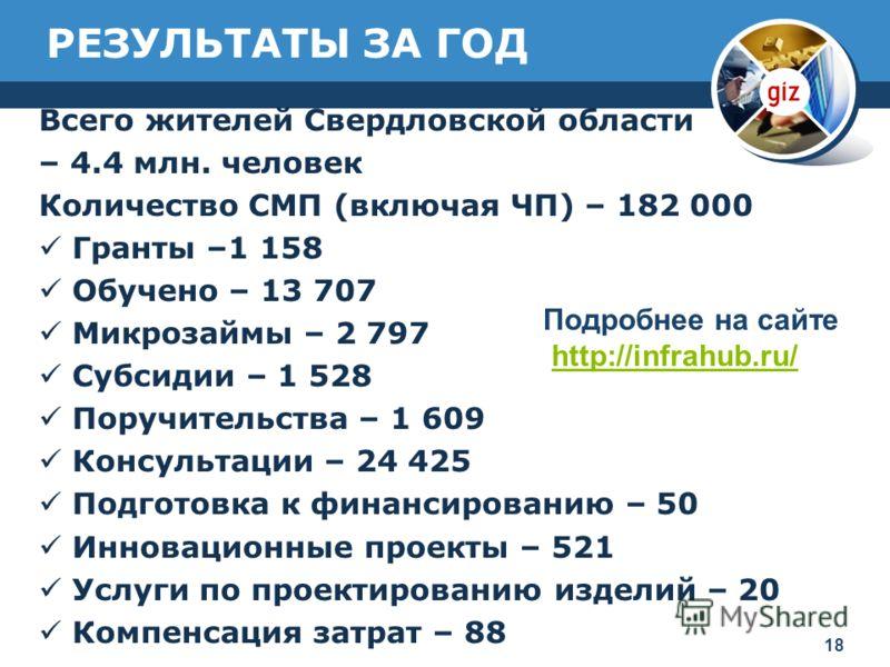 РЕЗУЛЬТАТЫ ЗА ГОД Всего жителей Свердловской области – 4.4 млн. человек Количество СМП (включая ЧП) – 182 000 Гранты –1 158 Обучено – 13 707 Микрозаймы – 2 797 Субсидии – 1 528 Поручительства – 1 609 Консультации – 24 425 Подготовка к финансированию