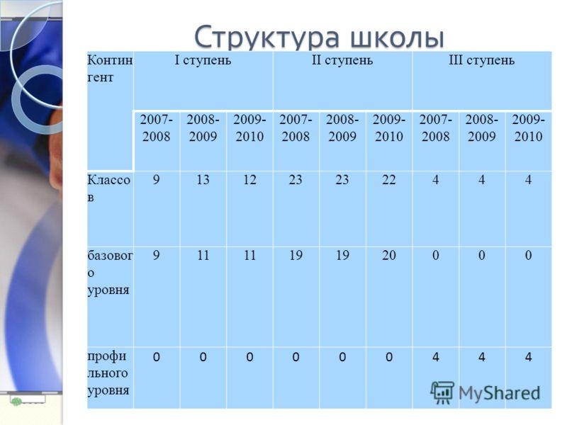 Контин гент I ступеньII ступеньIII ступень 2007- 2008 2008- 2009 2009- 2010 2007- 2008 2008- 2009 2009- 2010 2007- 2008 2008- 2009 2009- 2010 Классо в 9131223 22444 базовог о уровня 911 19 20000 профи льного уровня 000000444