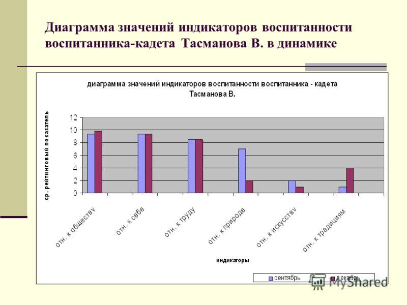 Диаграмма значений индикаторов воспитанности воспитанника-кадета Тасманова В. в динамике