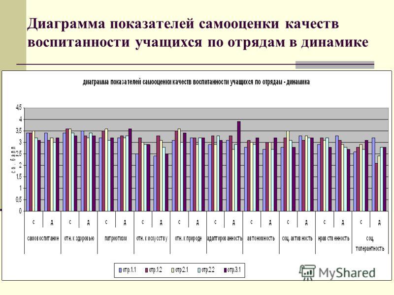 Диаграмма показателей самооценки качеств воспитанности учащихся по отрядам в динамике