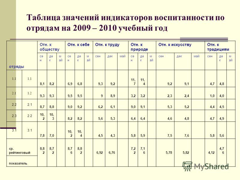 Таблица значений индикаторов воспитанности по отрядам на 2009 – 2010 учебный год отряды Отн. к обществу Отн. к себеОтн. к трудуОтн. к природе Отн. к искусствуОтн. к традициям се н де к м ай се н де к м ай сендекмайсе н де к м ай сендекмайсенде к м ай