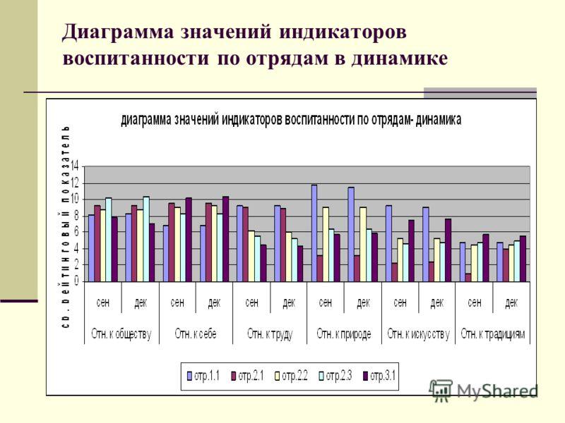 Диаграмма значений индикаторов воспитанности по отрядам в динамике